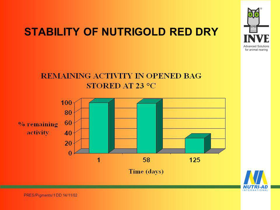 STABILITY OF NUTRIGOLD RED DRY