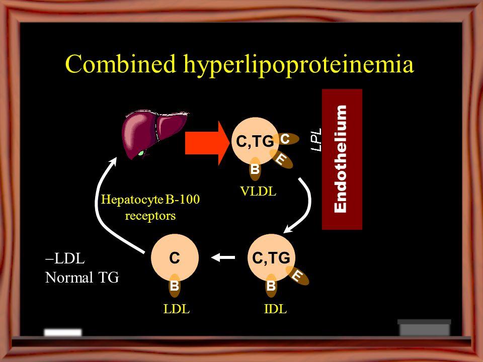 Combined hyperlipoproteinemia