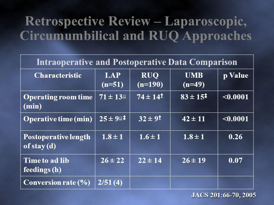 Intraoperative and Postoperative Data Comparison