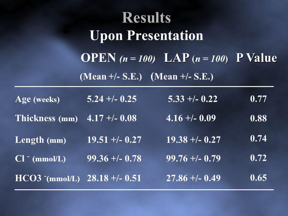 Results Upon Presentation