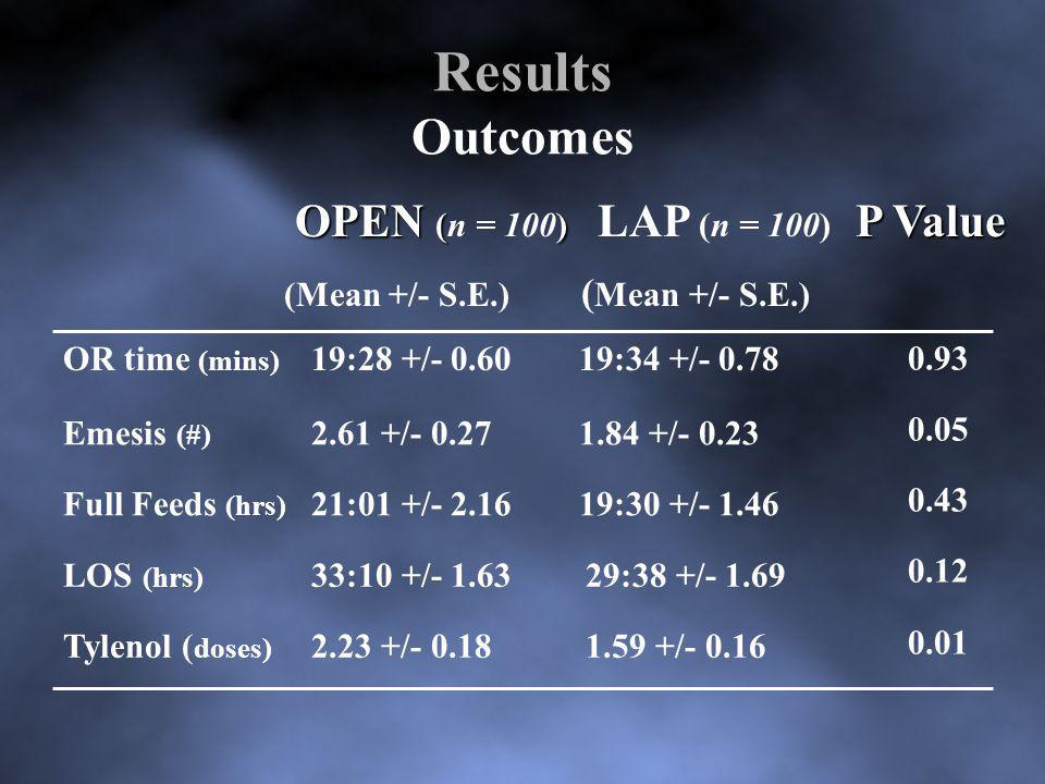 Results Outcomes OPEN (n = 100) LAP (n = 100) P Value 0.93