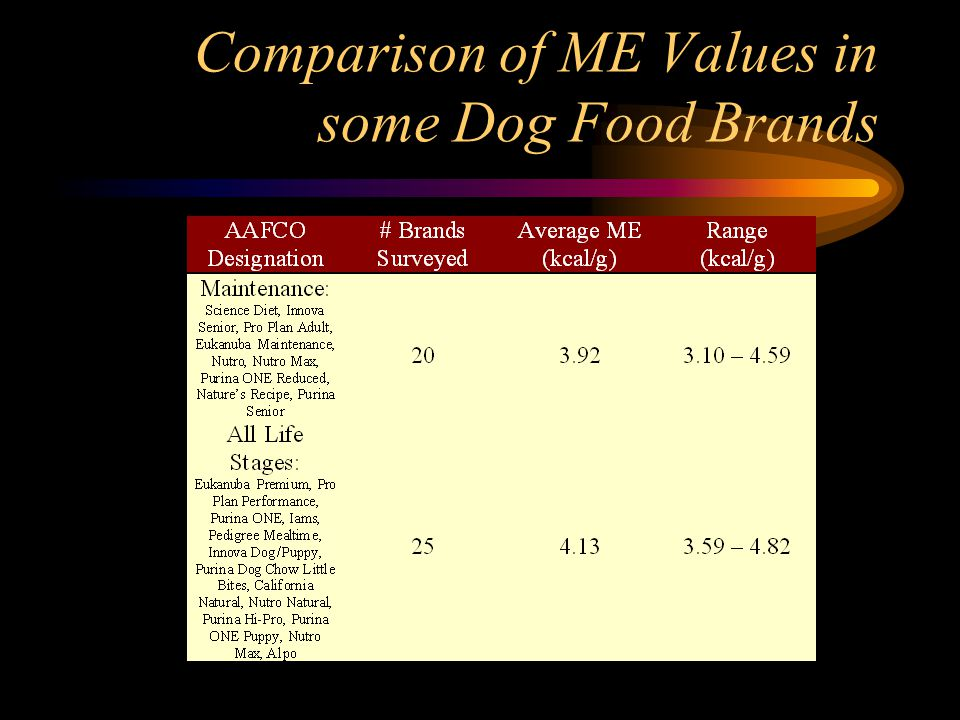 Comparison of ME Values in some Dog Food Brands