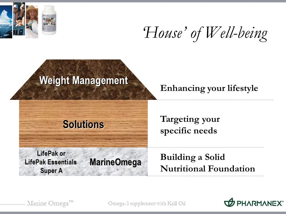 'House' of Well-being Weight Management Solutions