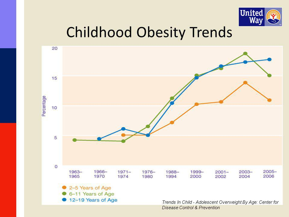 Childhood Obesity Trends