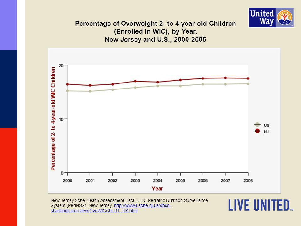 Percentage of Overweight 2- to 4-year-old Children (Enrolled in WIC), by Year, New Jersey and U.S., 2000-2005