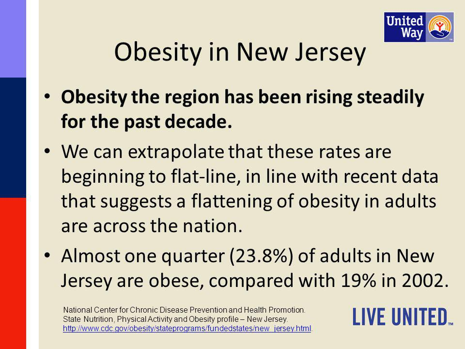 Obesity in New Jersey Obesity the region has been rising steadily for the past decade.