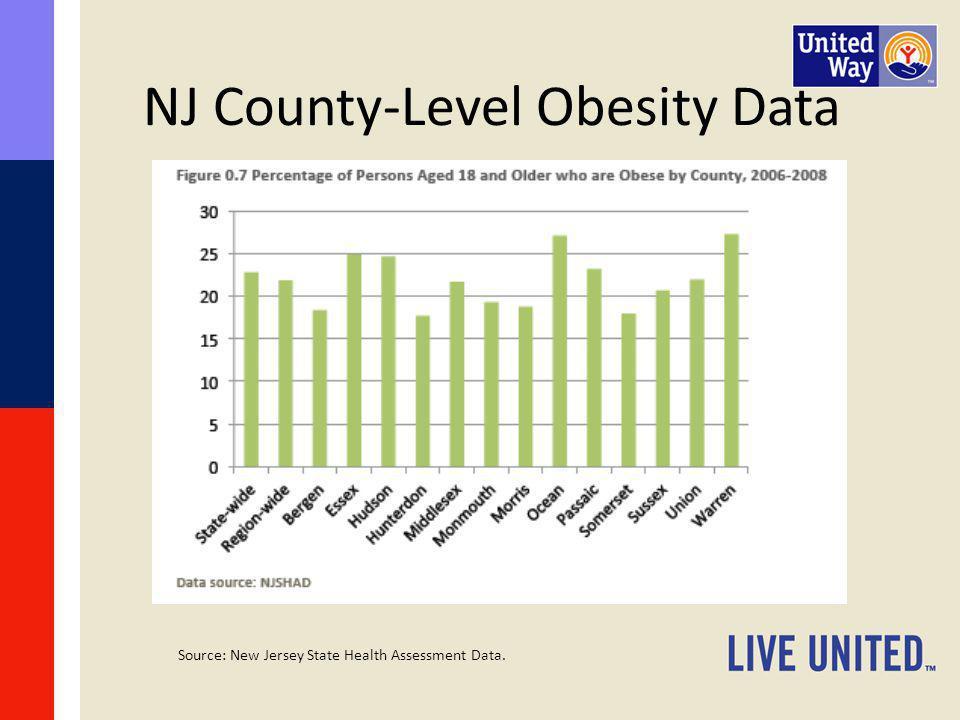 NJ County-Level Obesity Data