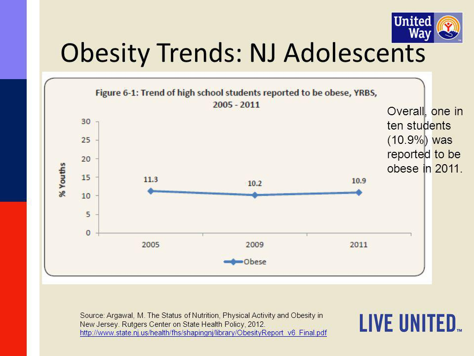 Obesity Trends: NJ Adolescents