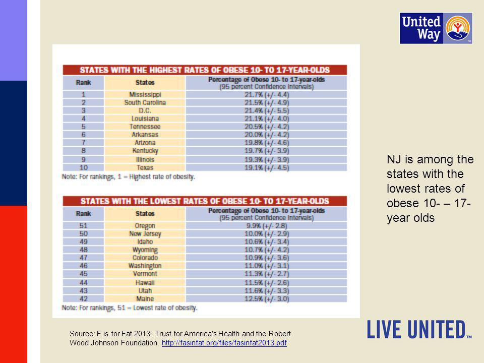 NJ is among the states with the lowest rates of obese 10- – 17-year olds