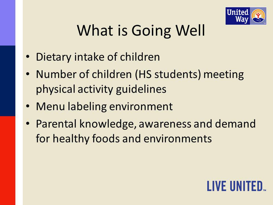 What is Going Well Dietary intake of children