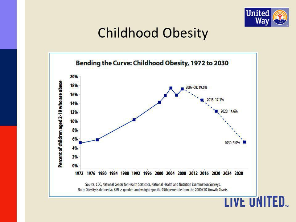 Childhood Obesity The trend for childhood obesity is that it s decreasing