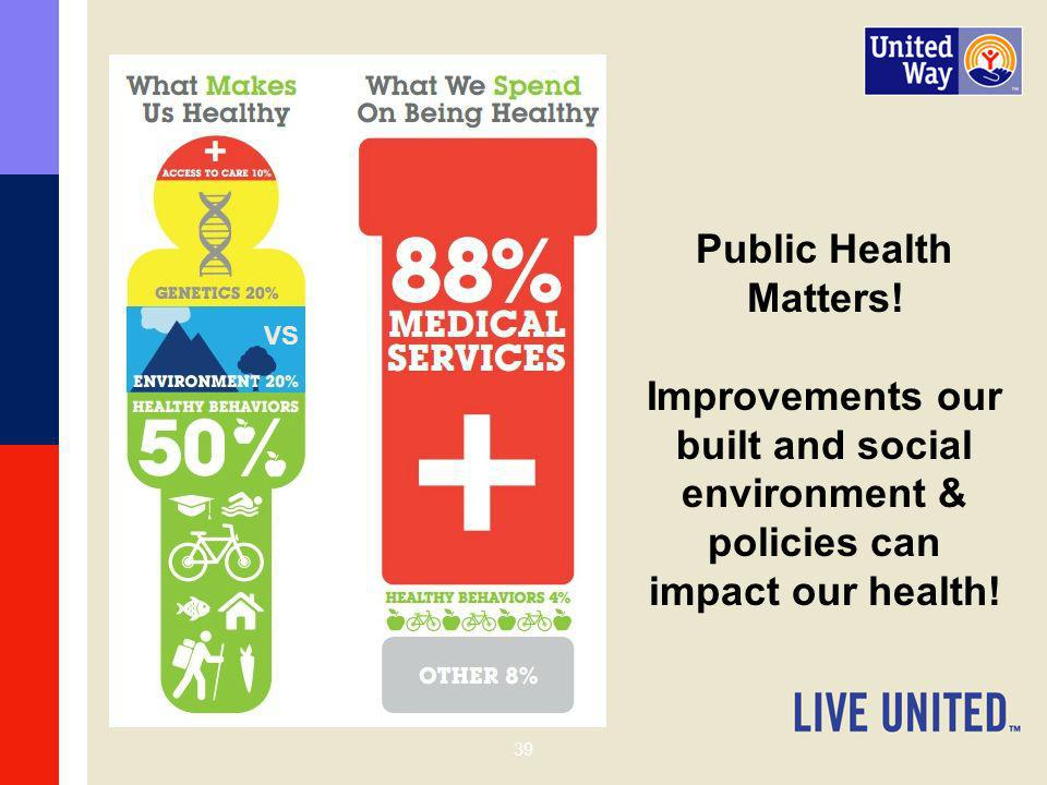 Public Health Matters! Improvements our built and social environment & policies can impact our health!