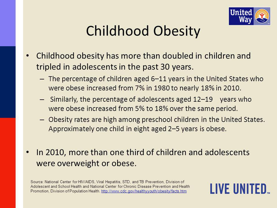 Childhood Obesity Childhood obesity has more than doubled in children and tripled in adolescents in the past 30 years.