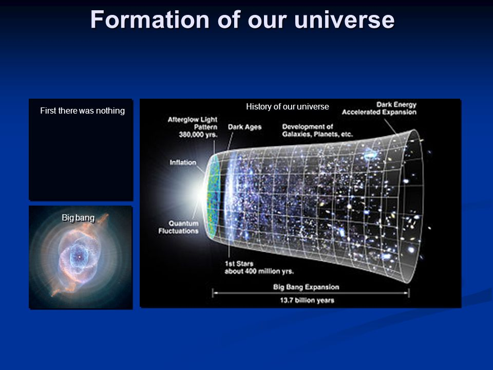 Formation of our universe