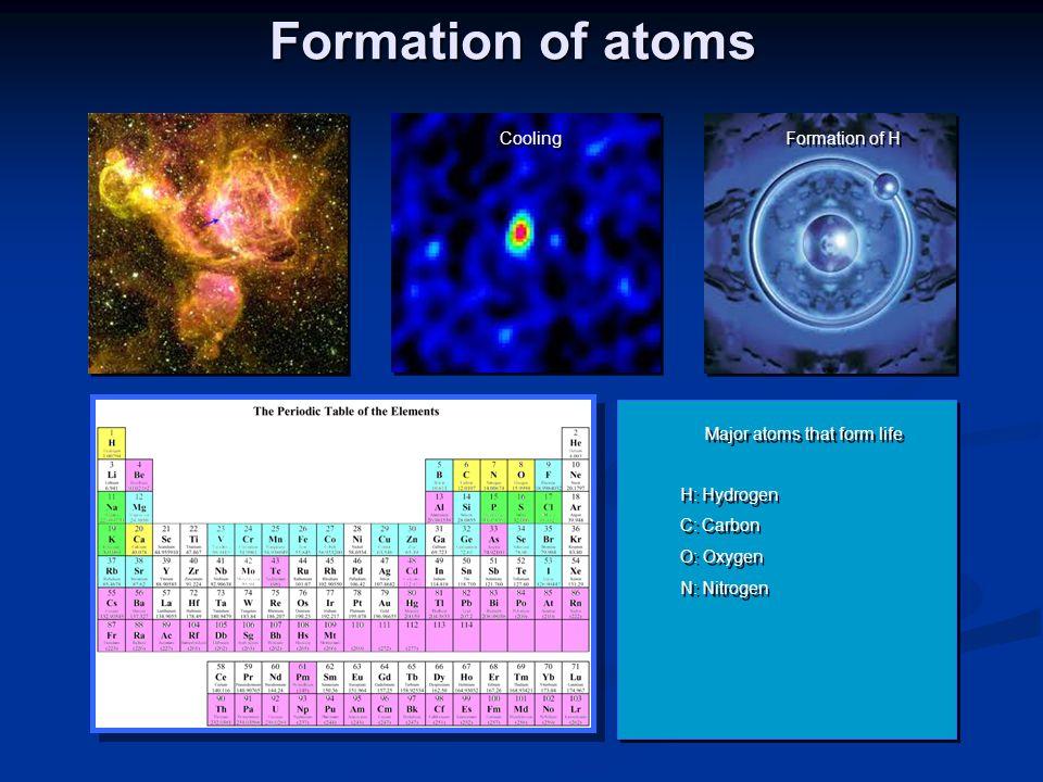 Major atoms that form life