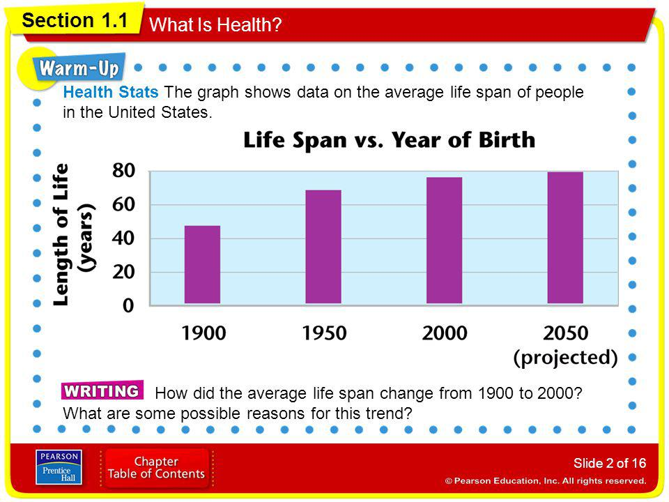 Health Stats The graph shows data on the average life span of people in the United States.