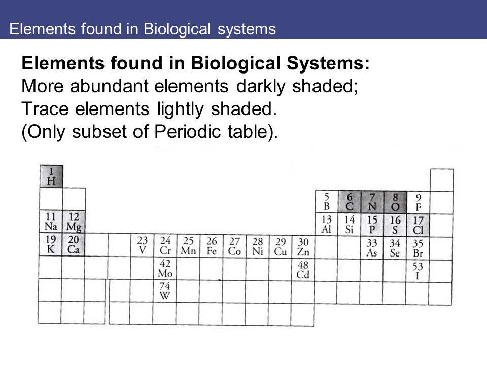 Elements found in Biological systems