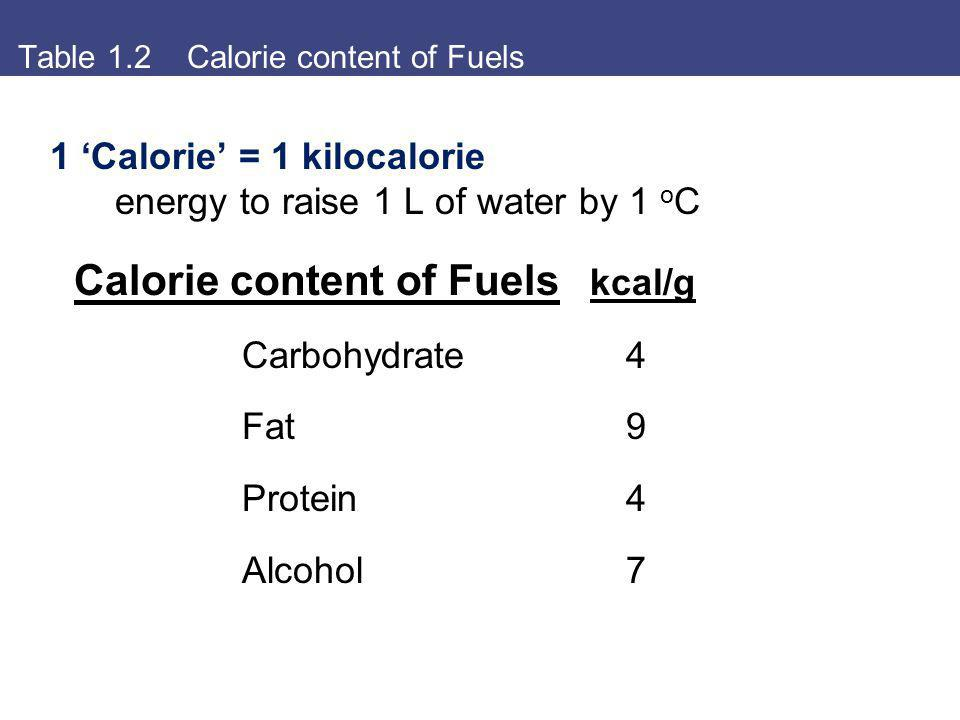 Table 1.2 Calorie content of Fuels