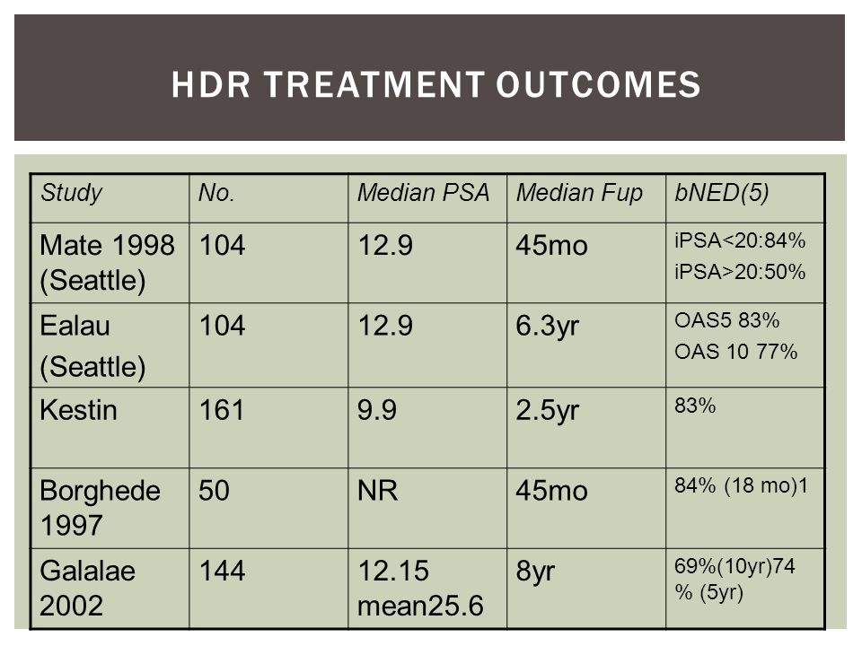 HDR Treatment Outcomes