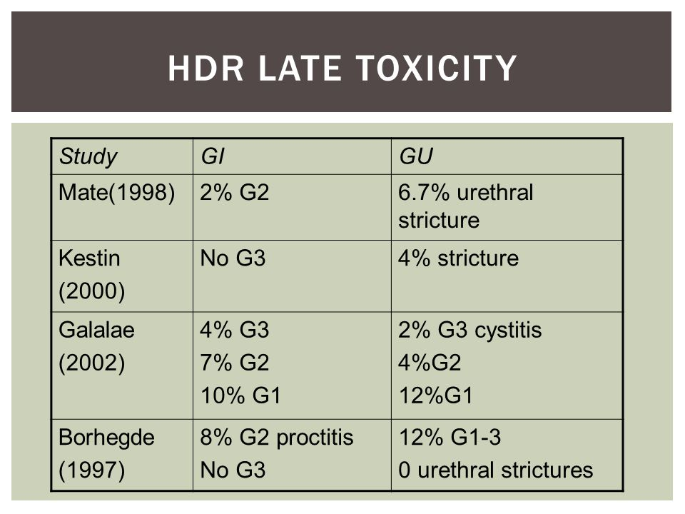HDR Late Toxicity Study GI GU Mate(1998) 2% G2 6.7% urethral stricture
