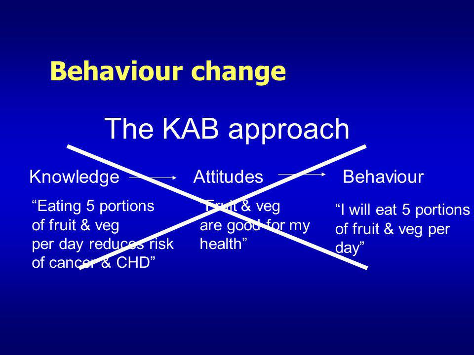 The KAB approach Behaviour change Knowledge Attitudes Behaviour