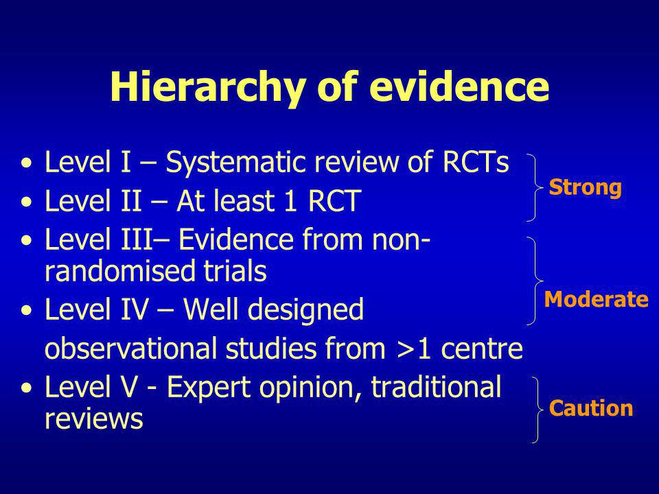 Hierarchy of evidence Level I – Systematic review of RCTs
