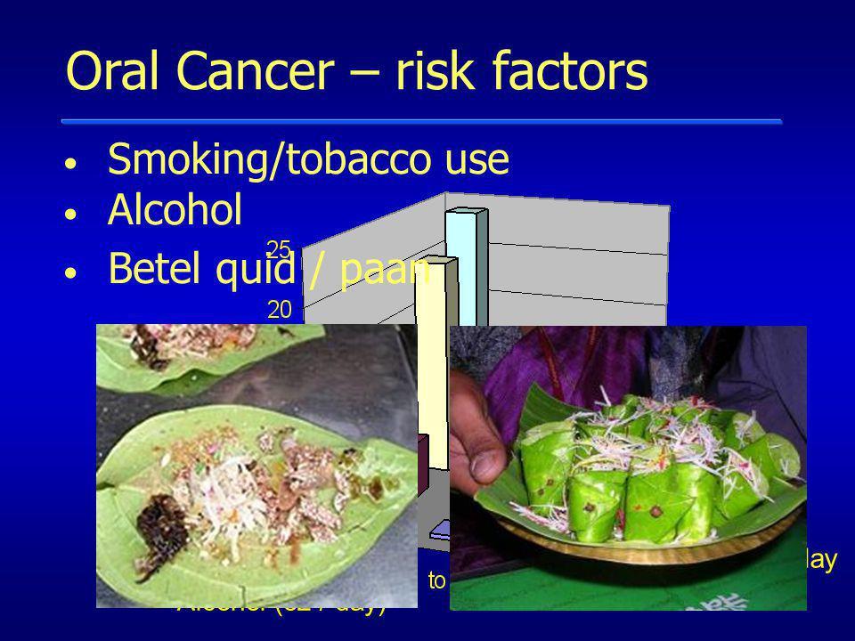 Oral Cancer – risk factors