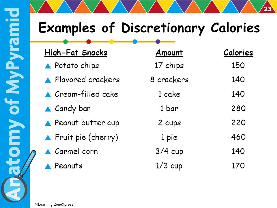 Examples of Discretionary Calories