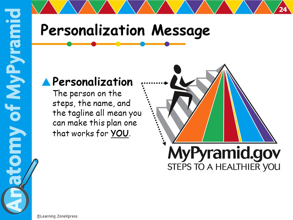 Personalization Message