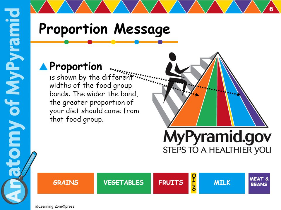Proportion Message