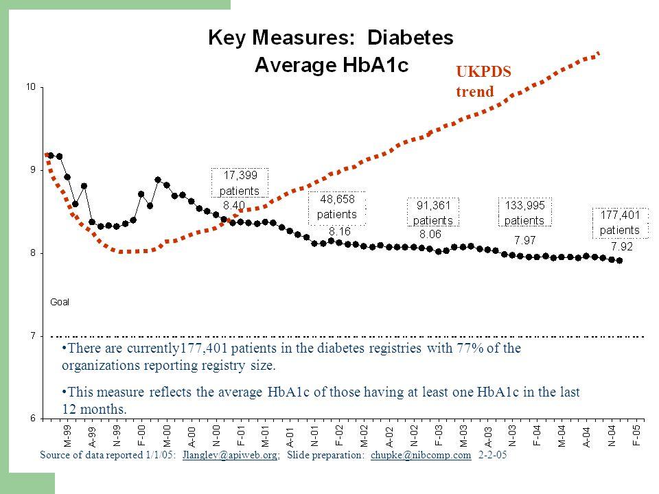 UKPDS trend. There are currently177,401 patients in the diabetes registries with 77% of the organizations reporting registry size.