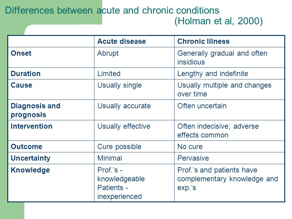 Differences between acute and chronic conditions (Holman et al, 2000)