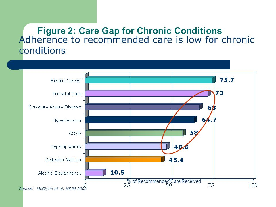 Figure 2: Care Gap for Chronic Conditions