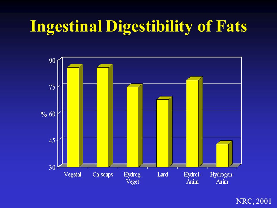 Ingestinal Digestibility of Fats
