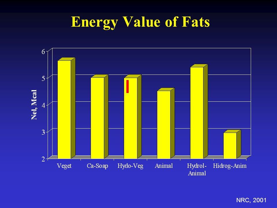 Energy Value of Fats NRC, 2001