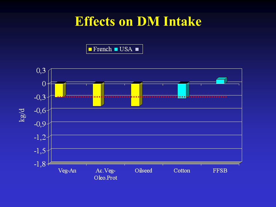 Effects on DM Intake