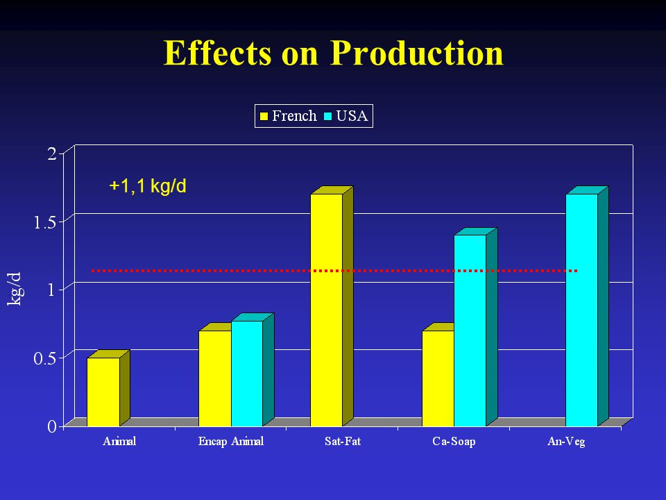 Effects on Production +1,1 kg/d