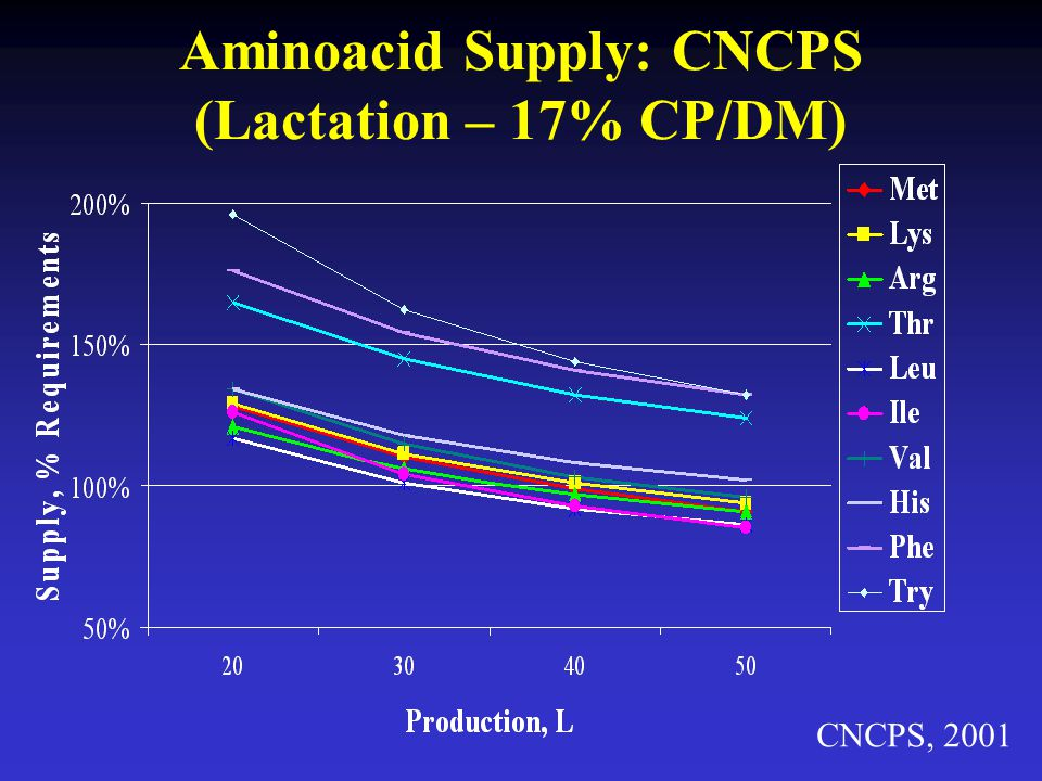 Aminoacid Supply: CNCPS (Lactation – 17% CP/DM)