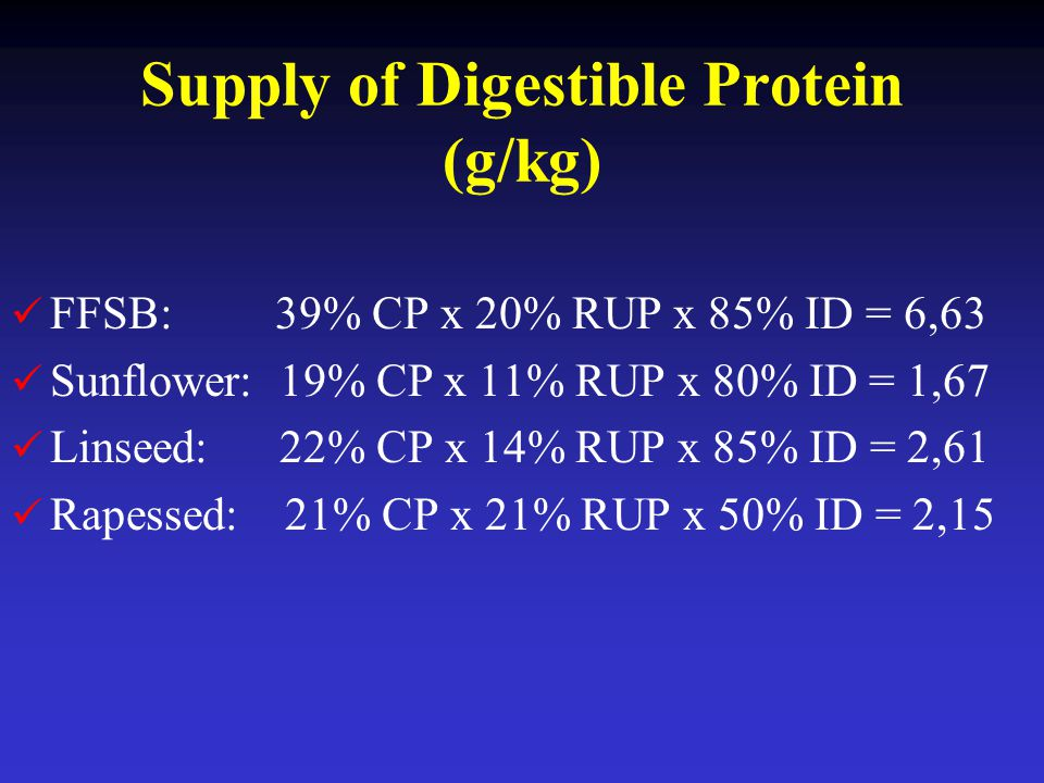 Supply of Digestible Protein (g/kg)