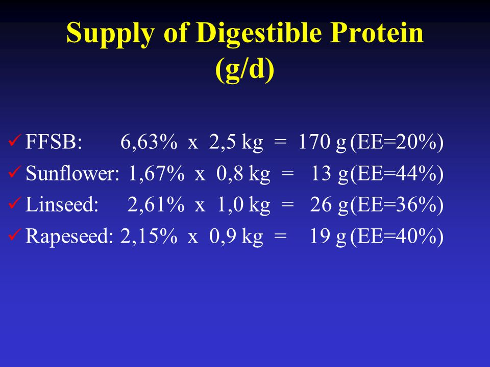 Supply of Digestible Protein (g/d)
