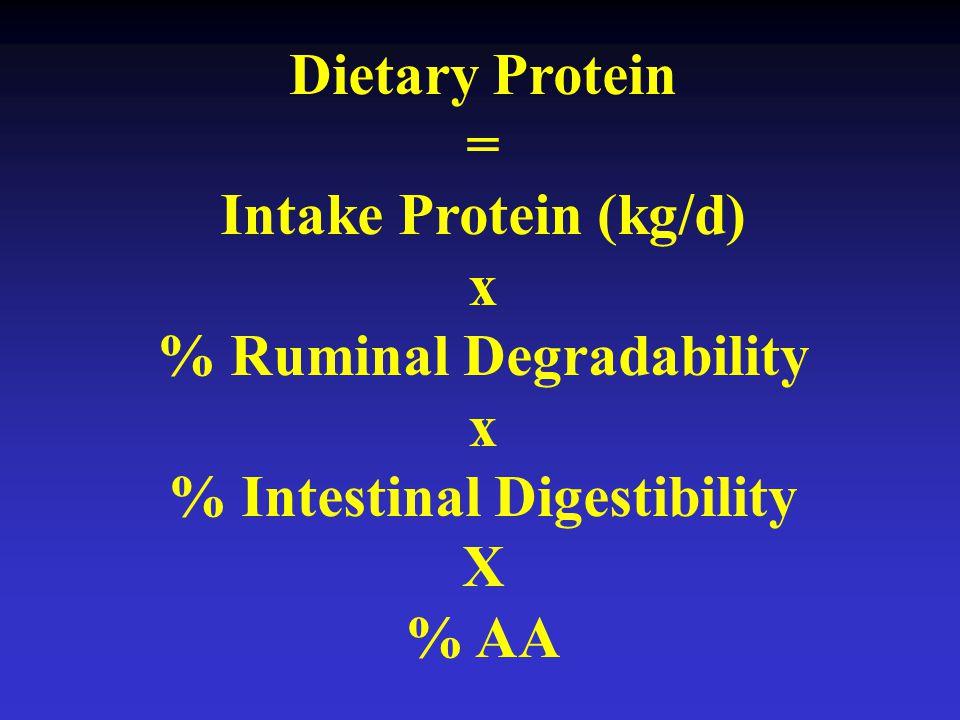 % Ruminal Degradability % Intestinal Digestibility