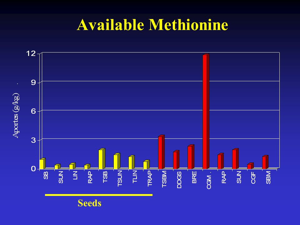 Available Methionine Seeds