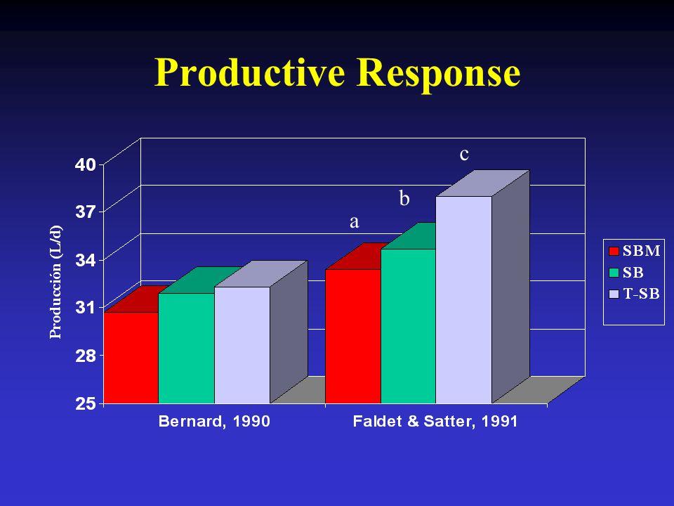 Productive Response c b a