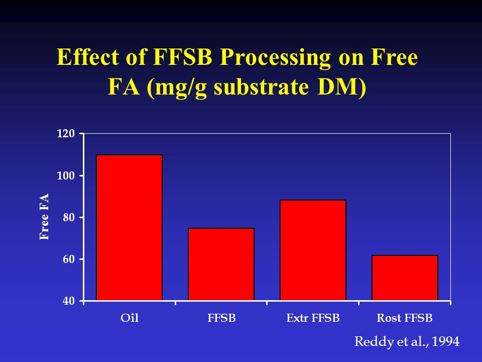 Effect of FFSB Processing on Free FA (mg/g substrate DM)