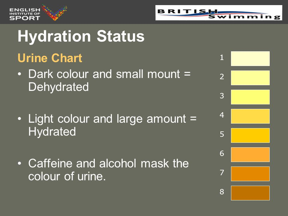 Hydration Status Urine Chart Dark colour and small mount = Dehydrated
