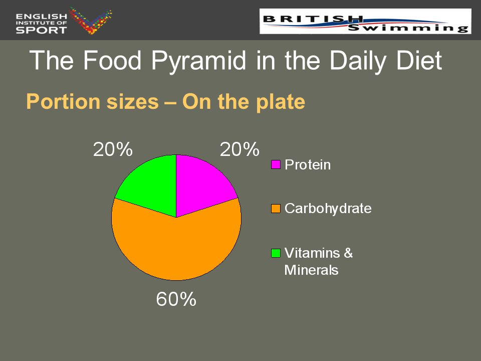 The Food Pyramid in the Daily Diet