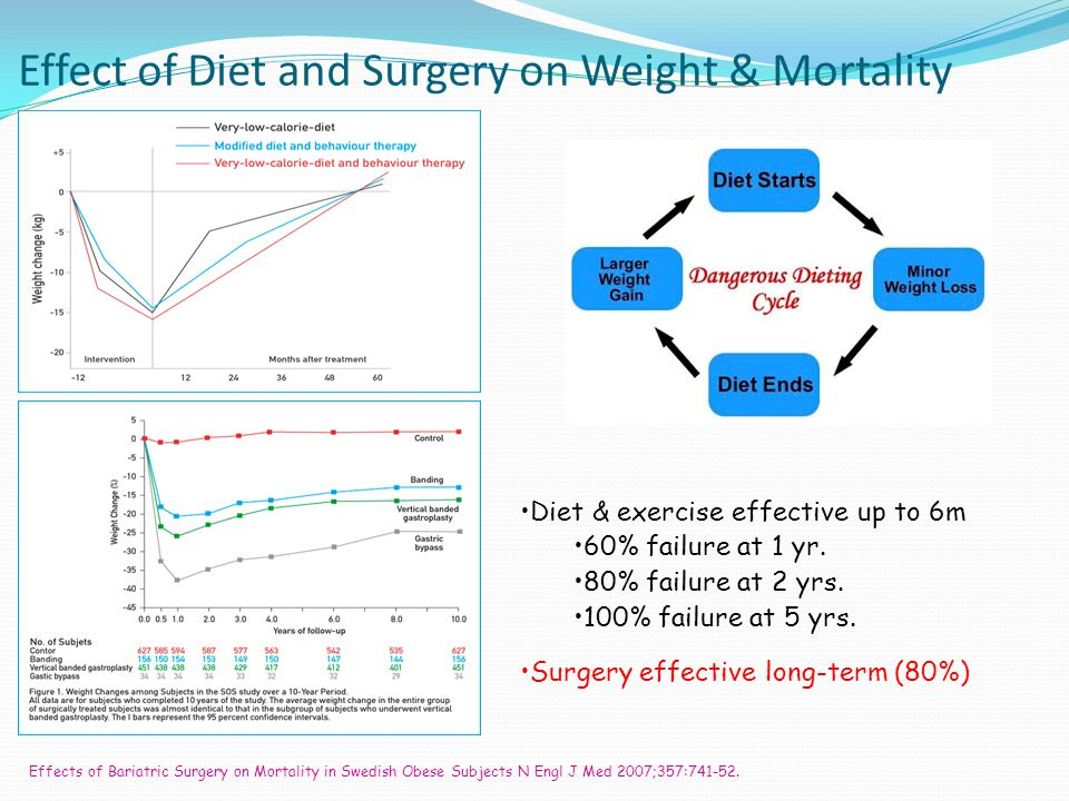 Effect of Diet and Surgery on Weight & Mortality