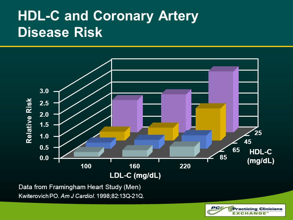 HDL-C and Coronary Artery Disease Risk