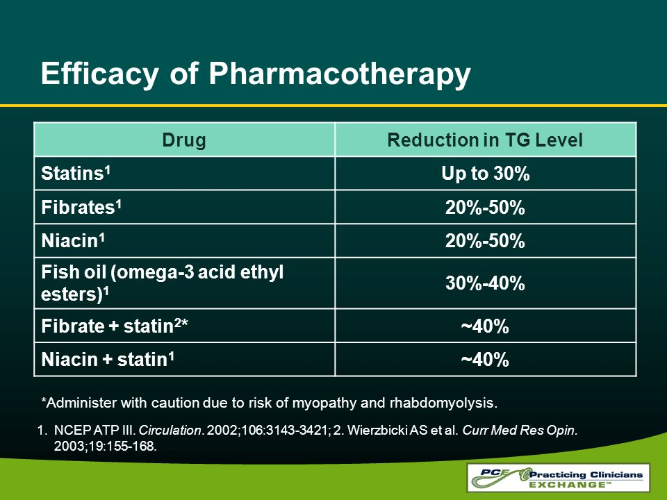 Efficacy of Pharmacotherapy