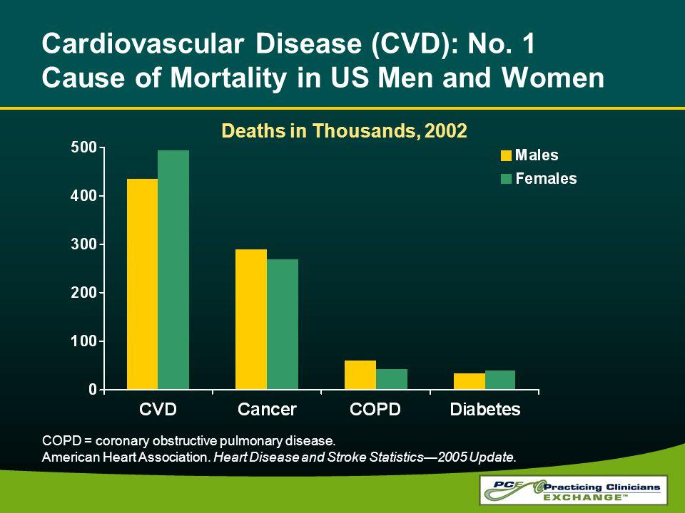 Cardiovascular Disease (CVD): No